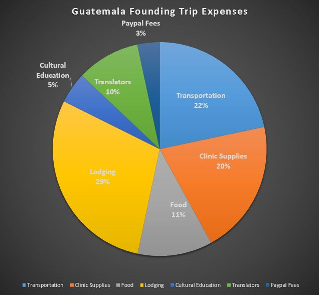 Guatemala Founding Trip Expenses